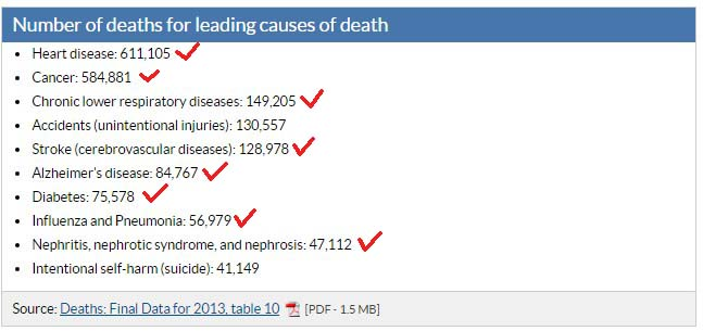 leading-cause-death